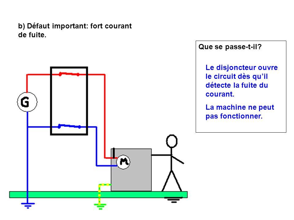 b) Défaut important: fort courant de fuite. Que se passe-t-il? Le disjoncteur ouvre le circuit dès quil détecte la fuite du courant. La machine ne peu
