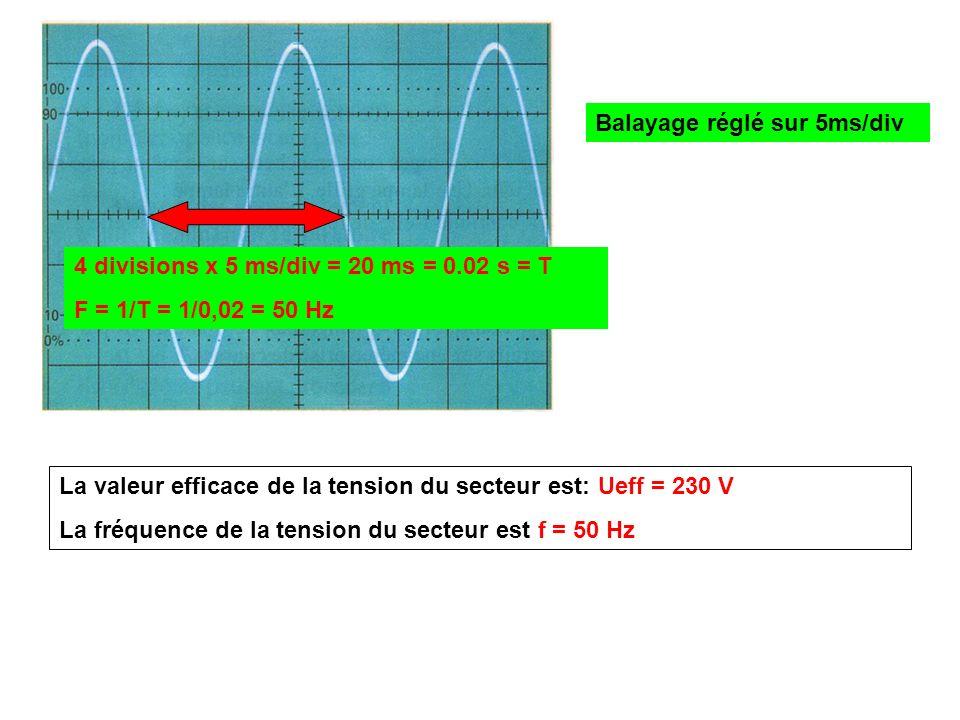 Balayage réglé sur 5ms/div 4 divisions x 5 ms/div = 20 ms = 0.02 s = T F = 1/T = 1/0,02 = 50 Hz La valeur efficace de la tension du secteur est: Ueff