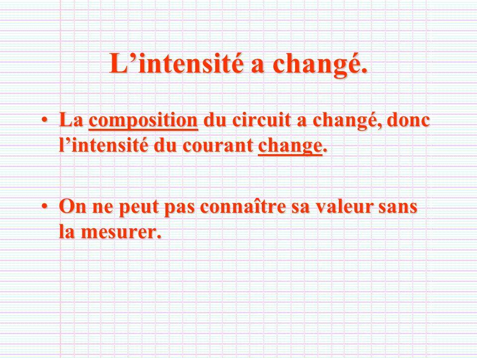 Lintensité a changé. La composition du circuit a changé, donc lintensité du courant change.La composition du circuit a changé, donc lintensité du cour