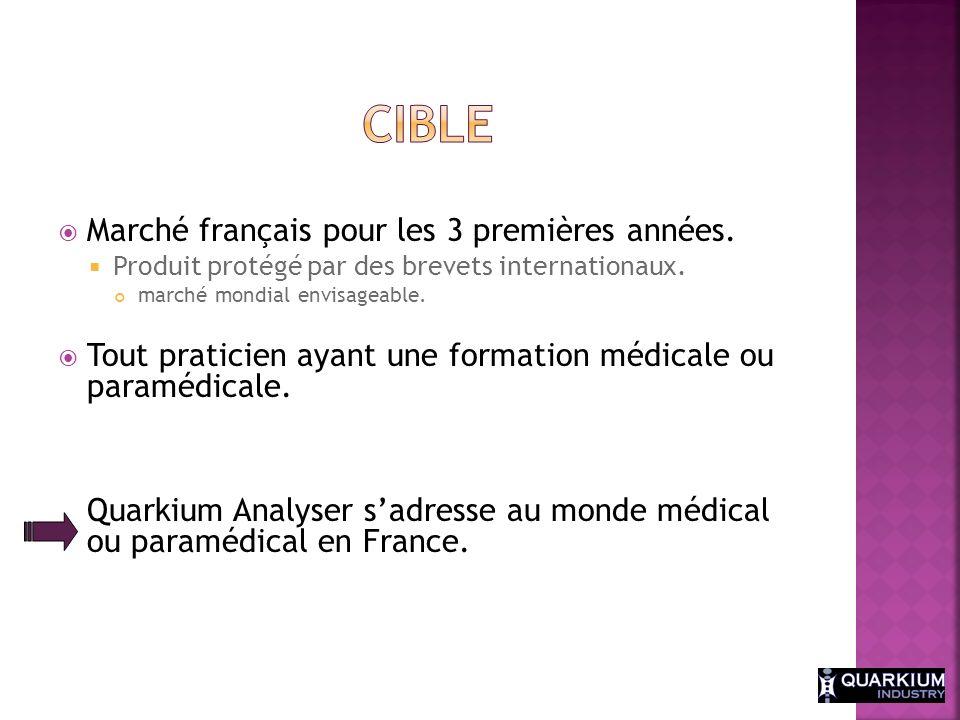 Marché français pour les 3 premières années. Produit protégé par des brevets internationaux. marché mondial envisageable. Tout praticien ayant une for