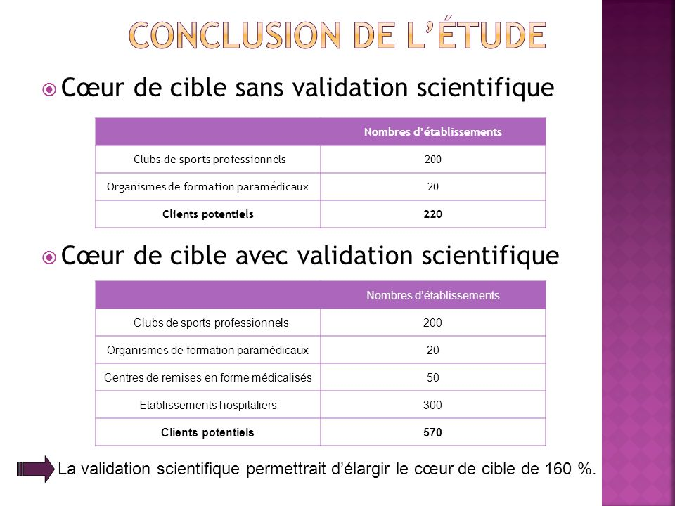 Cœur de cible sans validation scientifique Cœur de cible avec validation scientifique La validation scientifique permettrait délargir le cœur de cible