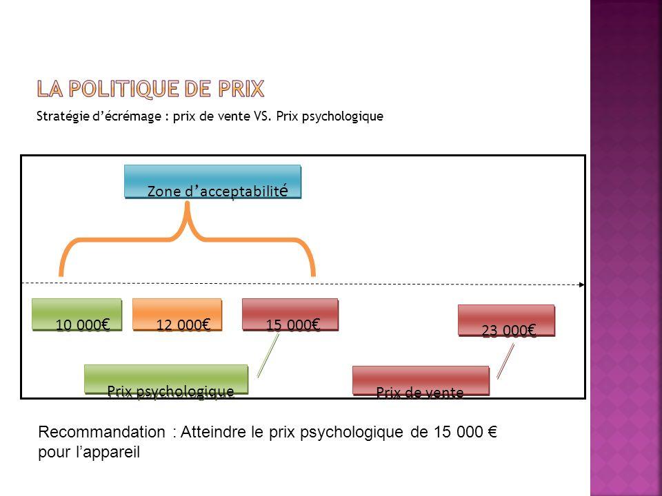 Stratégie décrémage : prix de vente VS. Prix psychologique 10 000 12 000 15 000 23 000 Zone d acceptabilit é Prix psychologique Prix de vente Recomman