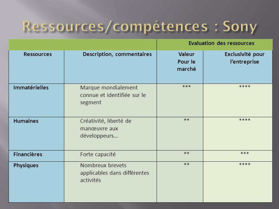 Evaluation des ressources RessourcesDescription, commentairesValeur Pour le marché Exclusivité pour lentreprise ImmatériellesMarque mondialement connu
