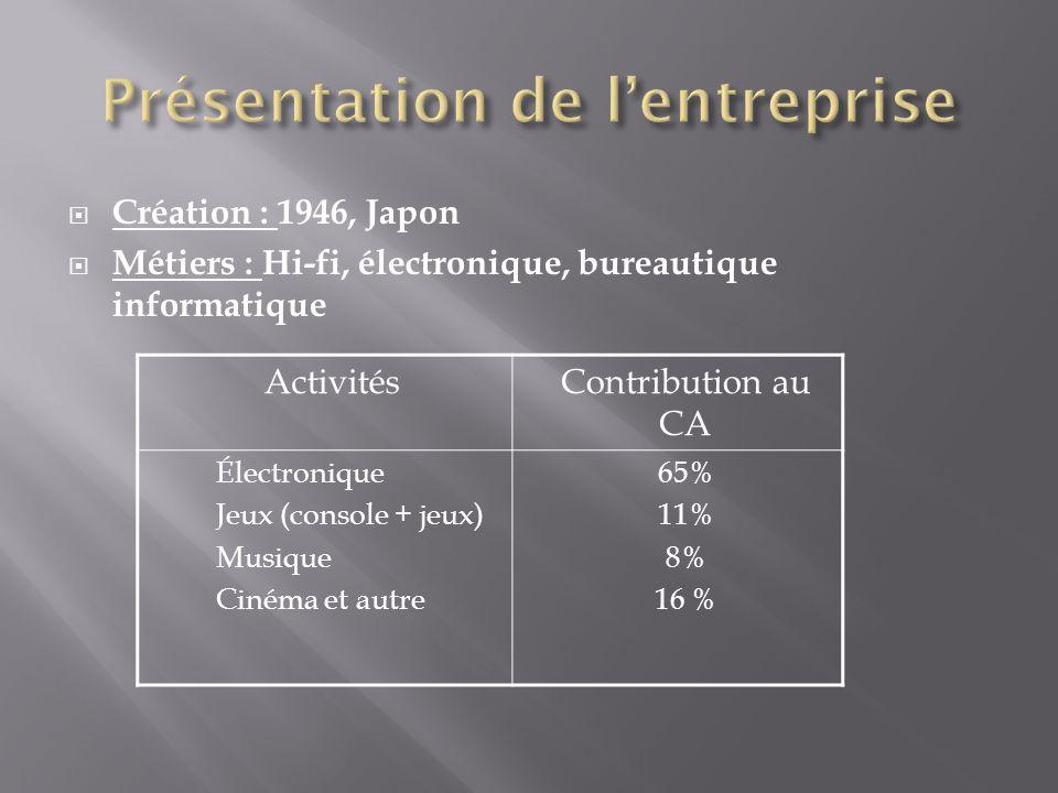 Création : 1946, Japon Métiers : Hi-fi, électronique, bureautique informatique ActivitésContribution au CA Électronique Jeux (console + jeux) Musique