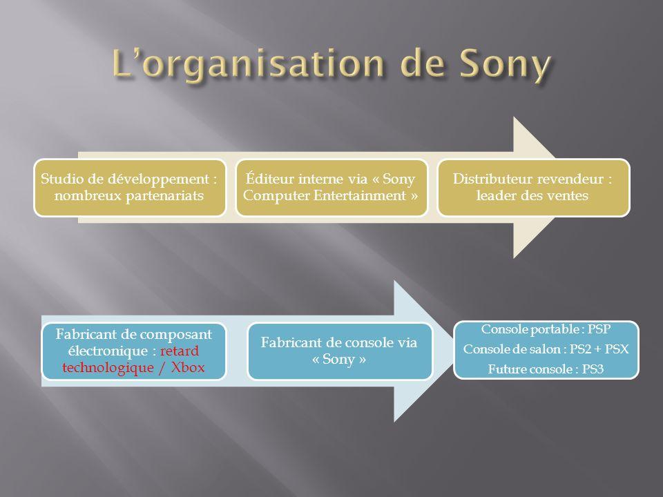 Le succès de la stratégie de diversification de MICROSOFT… Devenue, en à peine 3 ans, le concurrent n°1 de Sony Une puissance financière indéniable Pouvoir de négociation important qui permet la signature de partenariats et daccords à tous les stades de la filière Bénéficie dune longueur davance au niveau technologique par rapport à ses concurrents (Sony, Nintendo) Désormais à lorigine de la baisse des prix (ventes en unités de la Xbox supérieures à celles de la PS2 en avril 2004 aux US) Unification des outils nécessaires au développement des jeux vidéo (multi-plates-formes) commercialisation dun même jeu sur différents supports (amortissement assuré) Pari gagné au niveau de lélargissement de la cible et de lamélioration de limage de marque