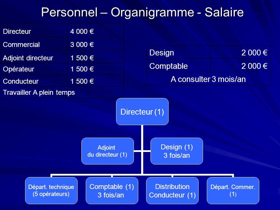 Personnel – Organigramme - Salaire Directeur (1) Départ. technique (5 opérateurs) Comptable (1) 3 fois/an Distribution Conducteur (1) Départ. Commer.