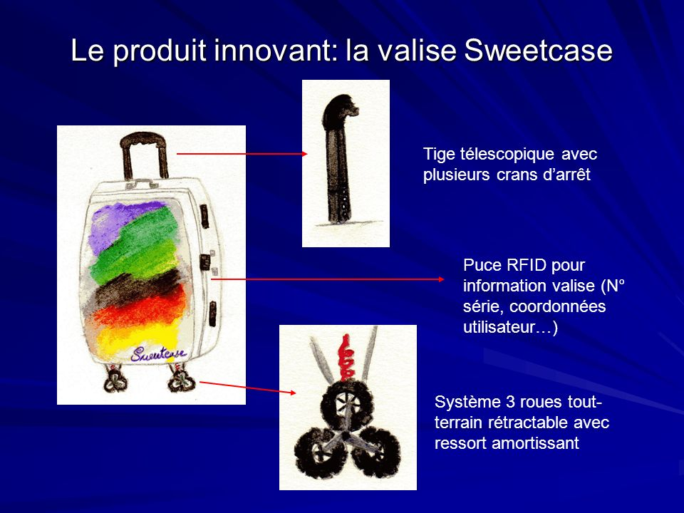 Le produit innovant: la valise Sweetcase Tige télescopique avec plusieurs crans darrêt Système 3 roues tout- terrain rétractable avec ressort amortissant Puce RFID pour information valise (N° série, coordonnées utilisateur…)