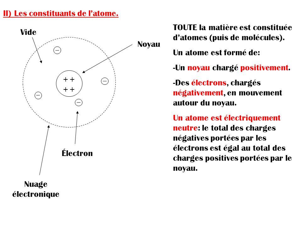 II) Les constituants de latome. + + Noyau Électron Nuage électronique Vide TOUTE la matière est constituée datomes (puis de molécules). Un atome est f