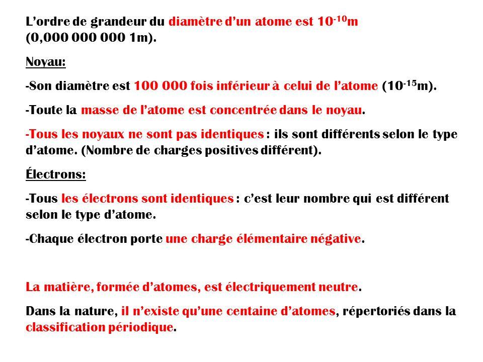 Lordre de grandeur du diamètre dun atome est 10 -10 m (0,000 000 000 1m). Noyau: -Son diamètre est 100 000 fois inférieur à celui de latome (10 -15 m)