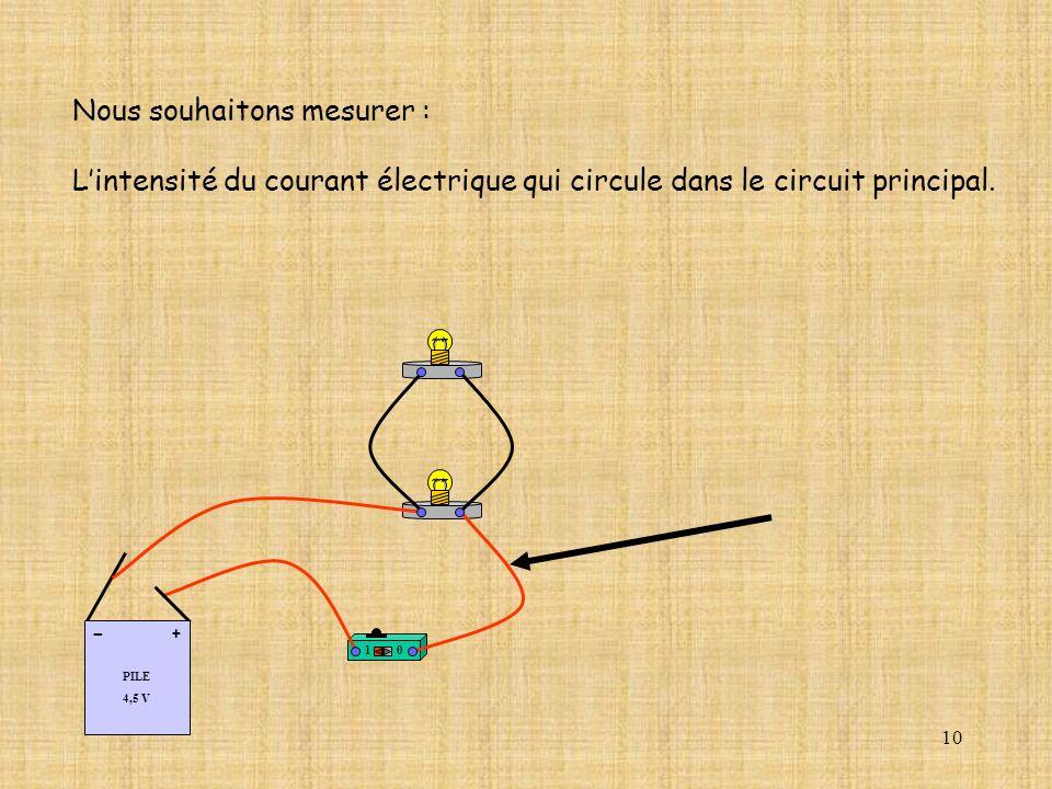 10 Nous souhaitons mesurer : Lintensité du courant électrique qui circule dans le circuit principal. 10 PILE 4,5 V + -