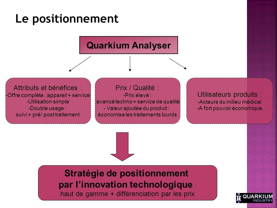 Quarkium Analyser Attributs et bénéfices : -Offre complète : appareil + service -Utilisation simple -Double usage : suivi + pré/ post traitement Prix
