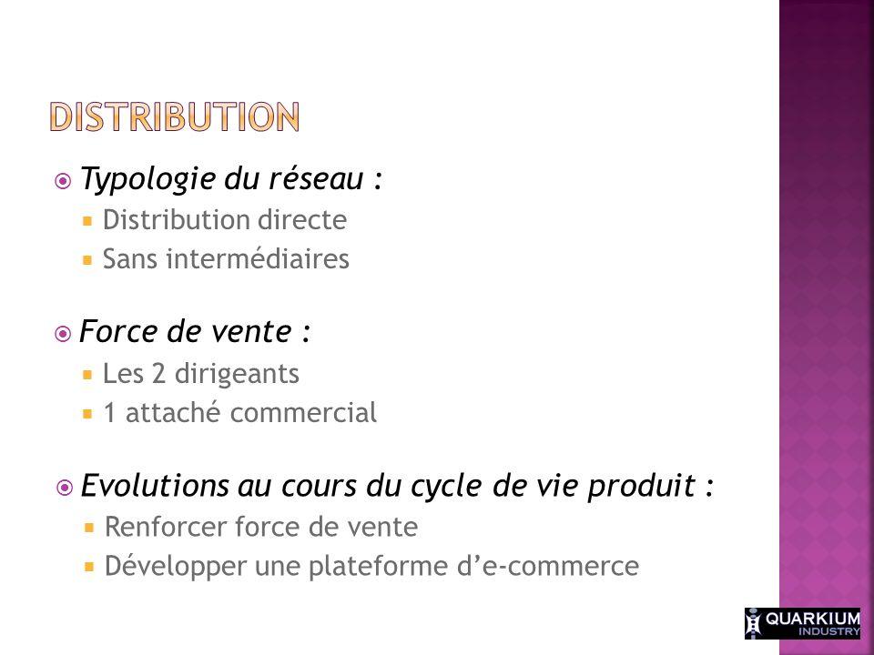 Typologie du réseau : Distribution directe Sans intermédiaires Force de vente : Les 2 dirigeants 1 attaché commercial Evolutions au cours du cycle de