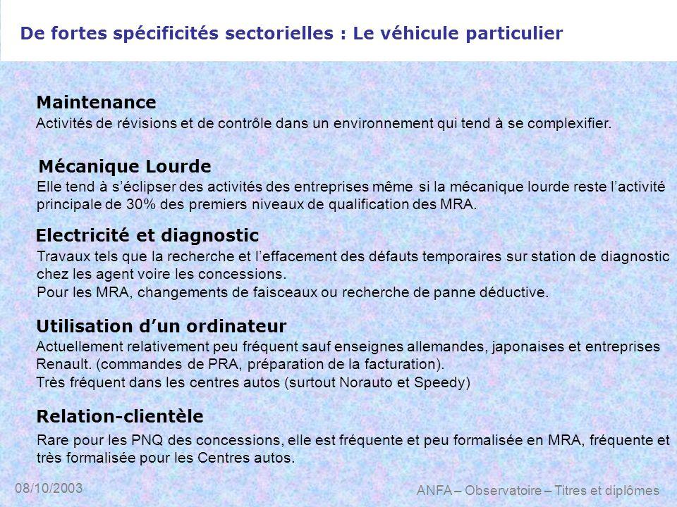 08/10/2003 ANFA – Observatoire – Titres et diplômes De fortes spécificités sectorielles : Le véhicule particulier Maintenance Mécanique Lourde Electri