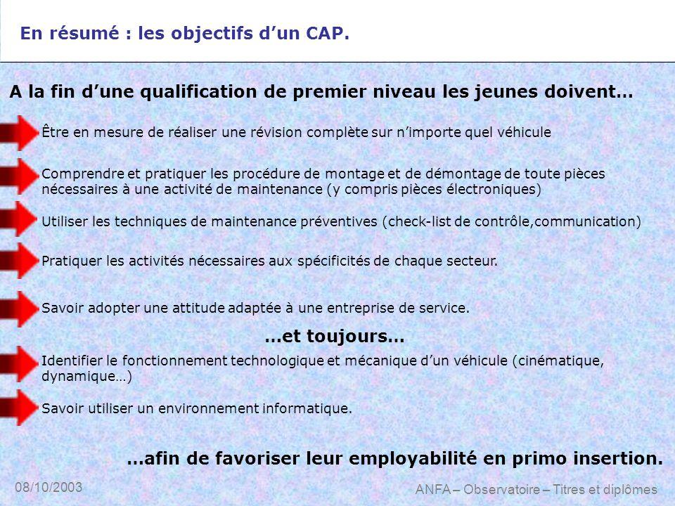 08/10/2003 ANFA – Observatoire – Titres et diplômes En résumé : les objectifs dun CAP. A la fin dune qualification de premier niveau les jeunes doiven