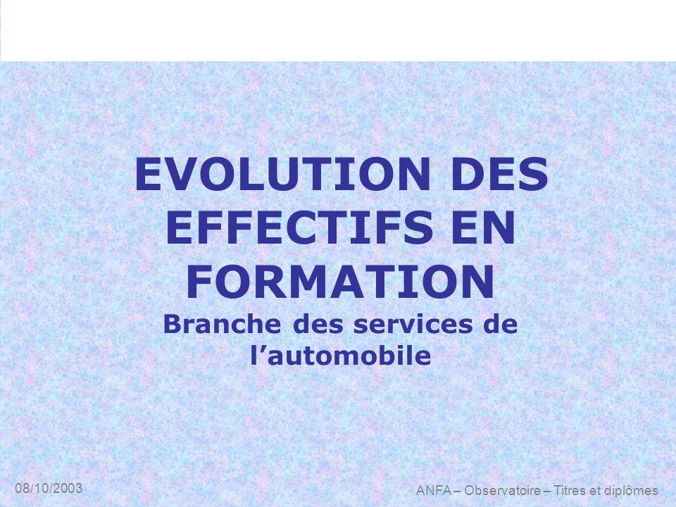 08/10/2003 ANFA – Observatoire – Titres et diplômes EVOLUTION DES EFFECTIFS EN FORMATION Branche des services de lautomobile
