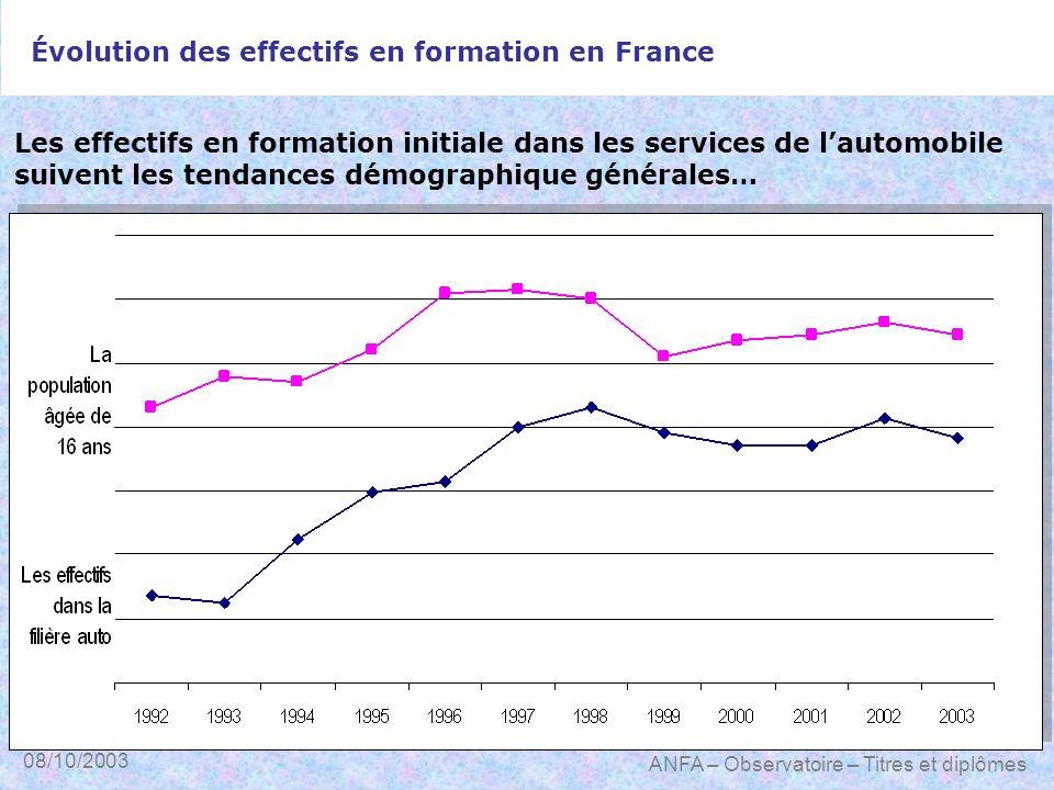 08/10/2003 ANFA – Observatoire – Titres et diplômes Évolution des effectifs en formation en France Les effectifs en formation initiale dans les servic