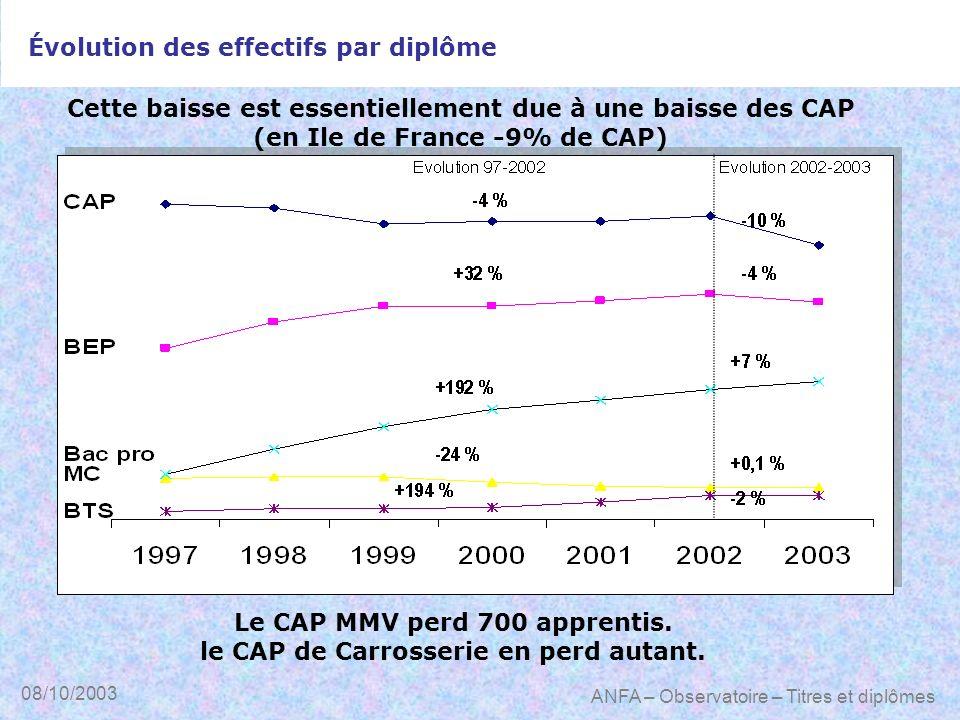 08/10/2003 ANFA – Observatoire – Titres et diplômes Cette baisse est essentiellement due à une baisse des CAP (en Ile de France -9% de CAP) Le CAP MMV