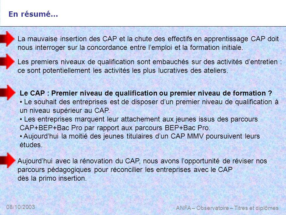 08/10/2003 ANFA – Observatoire – Titres et diplômes En résumé… Le CAP : Premier niveau de qualification ou premier niveau de formation ? Le souhait de