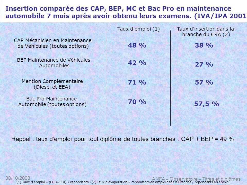 08/10/2003 ANFA – Observatoire – Titres et diplômes Insertion comparée des CAP, BEP, MC et Bac Pro en maintenance automobile 7 mois après avoir obtenu