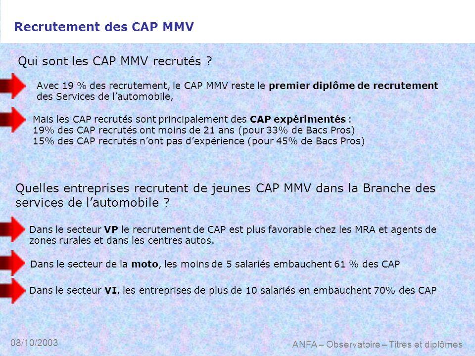 08/10/2003 ANFA – Observatoire – Titres et diplômes Avec 19 % des recrutement, le CAP MMV reste le premier diplôme de recrutement des Services de laut
