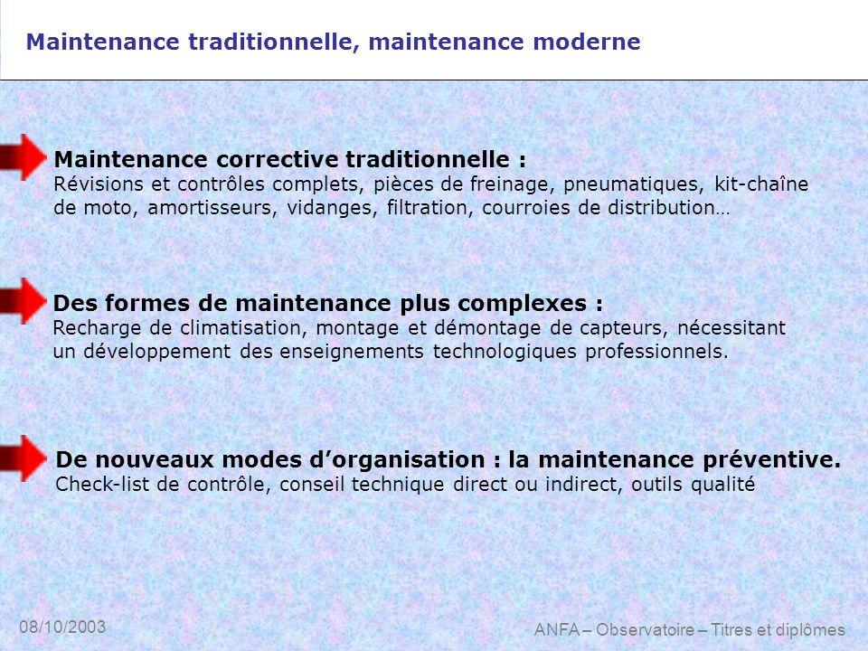 08/10/2003 ANFA – Observatoire – Titres et diplômes Maintenance traditionnelle, maintenance moderne Maintenance corrective traditionnelle : Révisions
