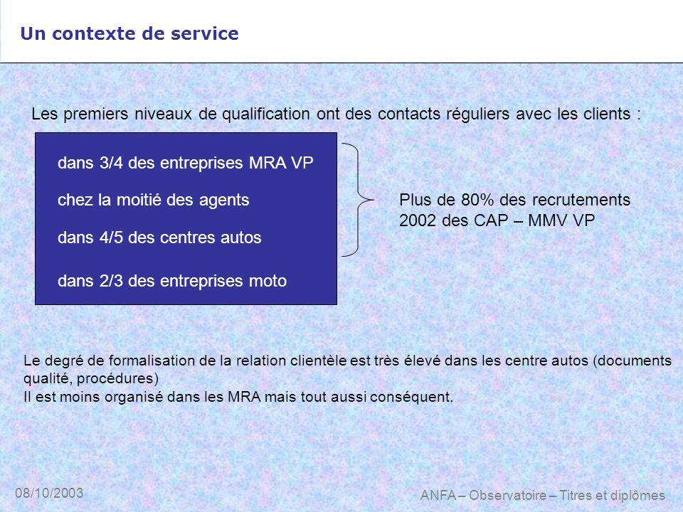 08/10/2003 ANFA – Observatoire – Titres et diplômes Un contexte de service dans 3/4 des entreprises MRA VP Les premiers niveaux de qualification ont d