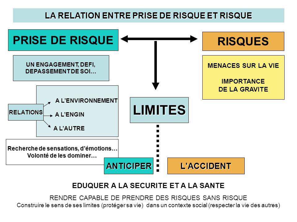 LES NOTIONS DE : - PRISE DE RISQUE -DE RISQUES LES OBJECTIFS DE FORMATION A LA SECURITE ROUTIERE LES NOTIONS : -DE GRAVITE -DE SECOURS -DE HANDICAP -DE VICTIME LES NOTIONS : -DANTICIPATION -DE COMPLEXITE LES NOTIONS : DE VALEURS Responsabilité, solidarité… -DE CIVISME Construction et respect de la règle… LES NOTIONS : -DE CAUSALITE -DE CONSEQUENCES LACQUISITION DE NOTIONS INDISPENSABLES A LA FORMATION DU CITOYEN