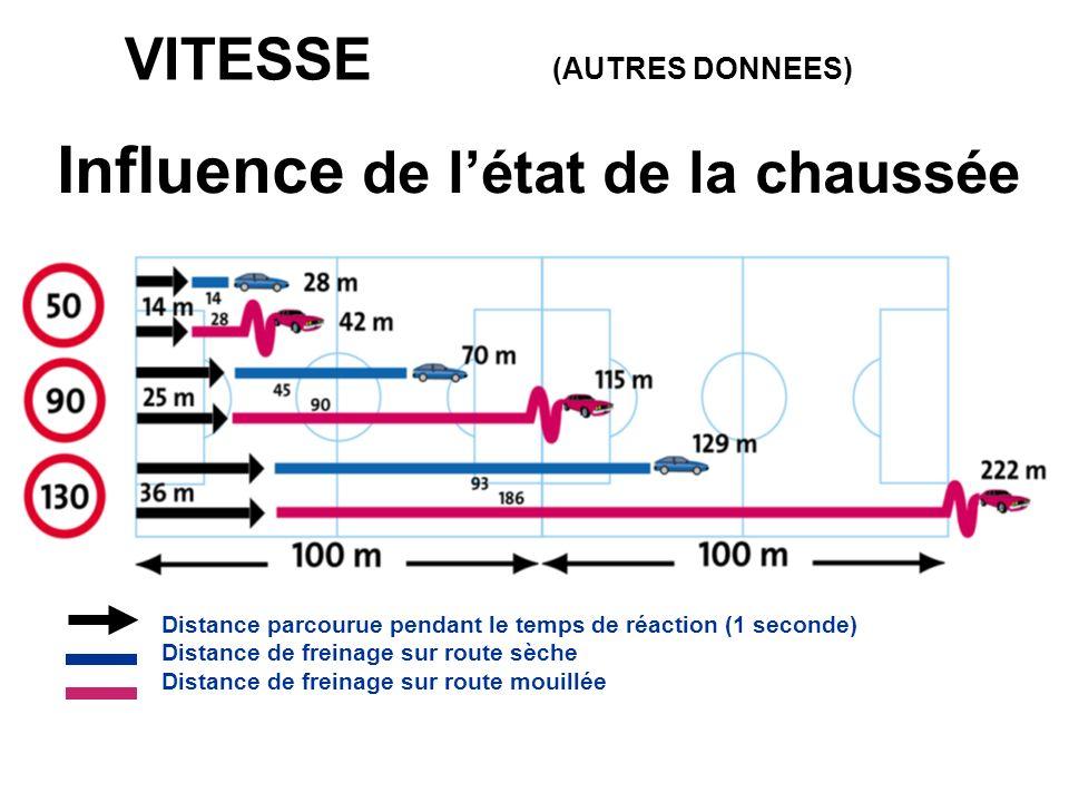 VITESSE (AUTRES DONNEES) Distance parcourue pendant le temps de réaction (1 seconde) Distance de freinage sur route sèche Distance de freinage sur rou