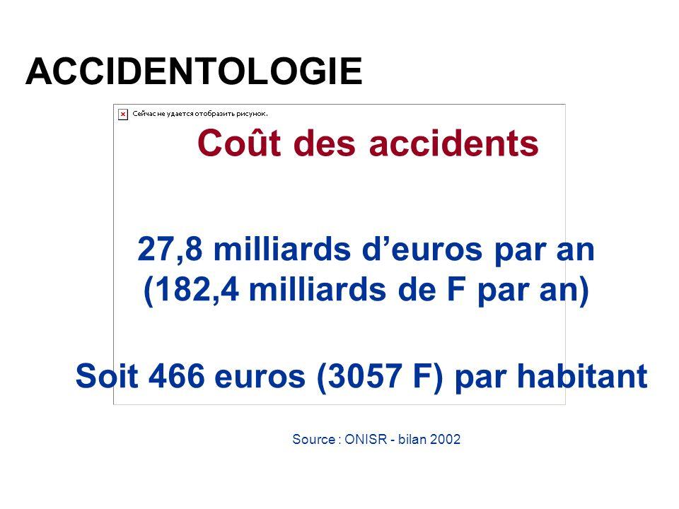 ACCIDENTOLOGIE Coût des accidents 27,8 milliards deuros par an (182,4 milliards de F par an) Soit 466 euros (3057 F) par habitant Source : ONISR - bil
