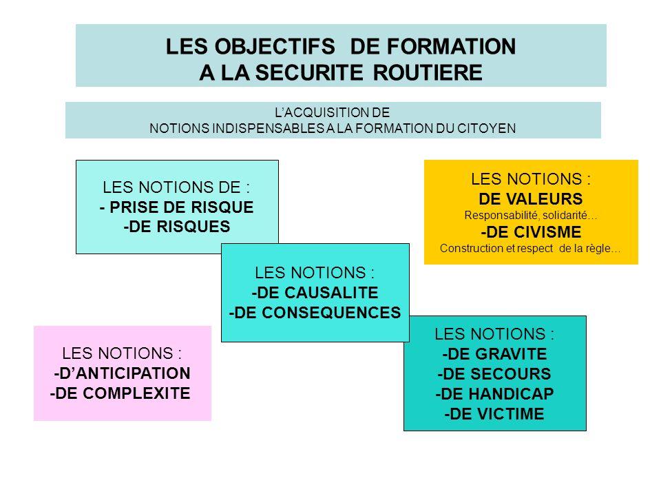 LES NOTIONS DE : - PRISE DE RISQUE -DE RISQUES LES OBJECTIFS DE FORMATION A LA SECURITE ROUTIERE LES NOTIONS : -DE GRAVITE -DE SECOURS -DE HANDICAP -D