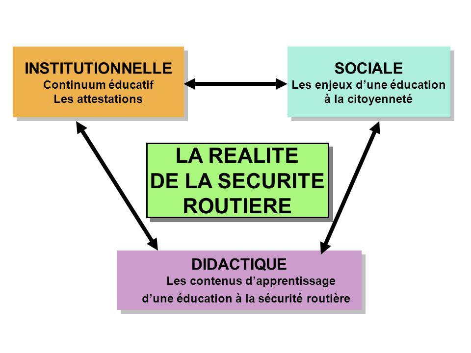 LA REALITE DE LA SECURITE ROUTIERE LA REALITE DE LA SECURITE ROUTIERE INSTITUTIONNELLE Continuum éducatif Les attestations INSTITUTIONNELLE Continuum