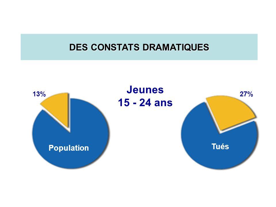 27%13% Jeunes 15 - 24 ans Population Tués DES CONSTATS DRAMATIQUES
