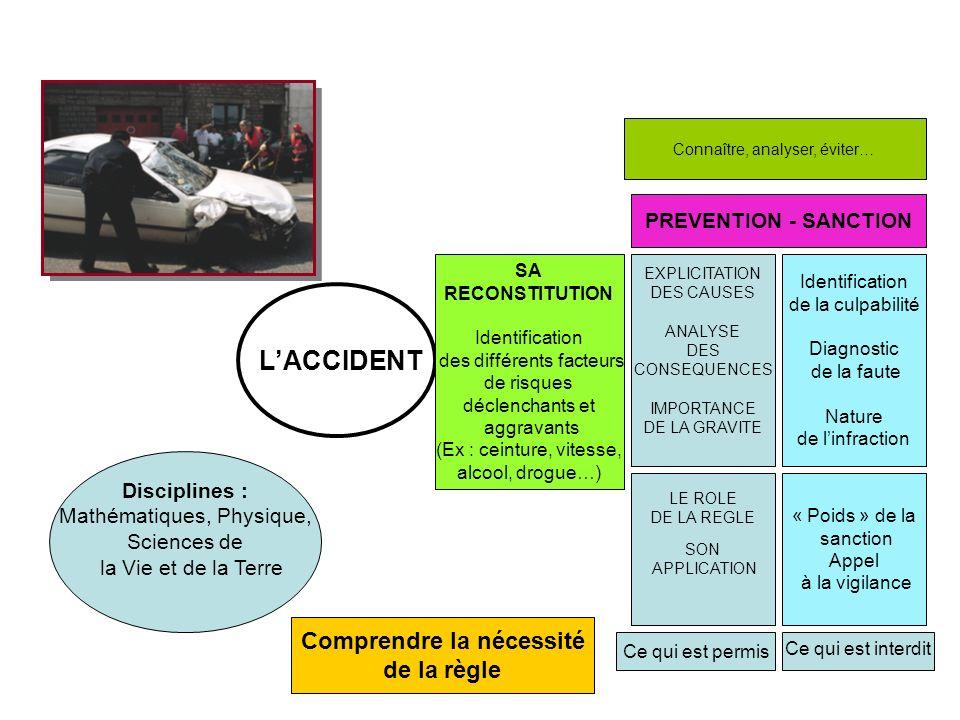 LACCIDENT SA RECONSTITUTION Identification des différents facteurs de risques déclenchants et aggravants (Ex : ceinture, vitesse, alcool, drogue…) EXP