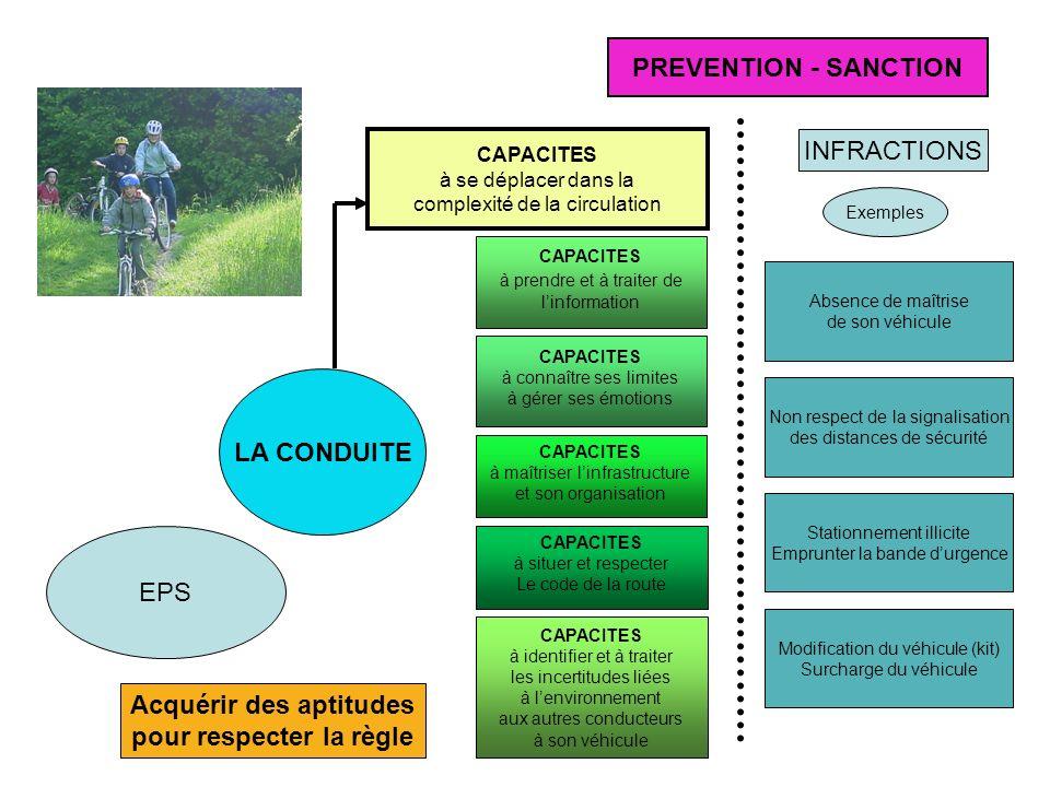 LA CONDUITE CAPACITES à se déplacer dans la complexité de la circulation CAPACITES à prendre et à traiter de linformation CAPACITES à connaître ses li