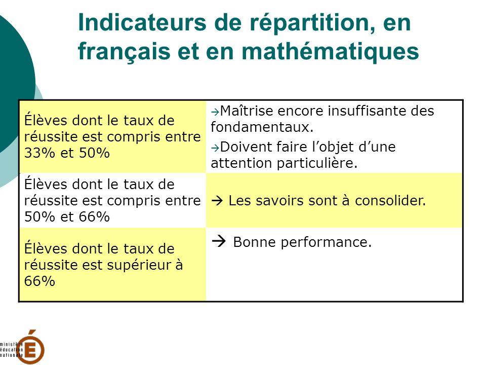 Indicateurs de répartition, en français et en mathématiques Élèves dont le taux de réussite est compris entre 33% et 50% Maîtrise encore insuffisante des fondamentaux.