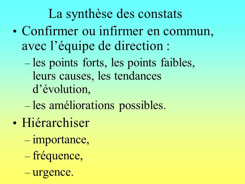 La synthèse des constats Confirmer ou infirmer en commun, avec léquipe de direction : – les points forts, les points faibles, leurs causes, les tendances dévolution, – les améliorations possibles.