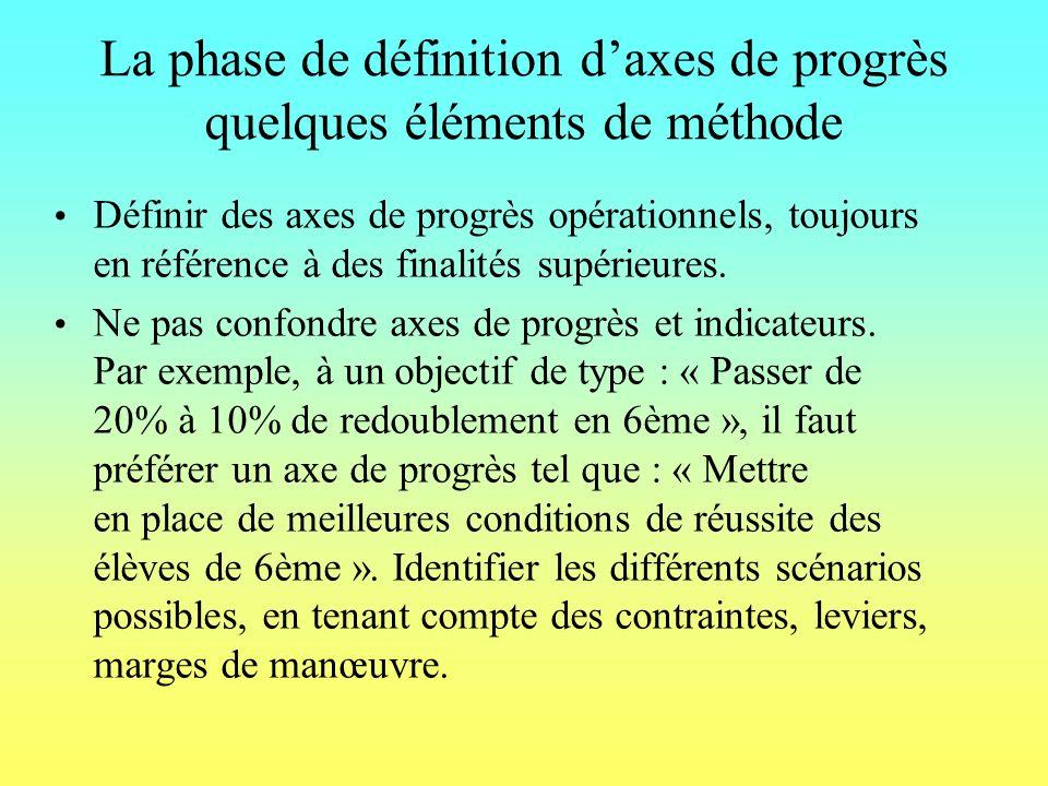 La phase de définition daxes de progrès quelques éléments de méthode Définir des axes de progrès opérationnels, toujours en référence à des finalités supérieures.