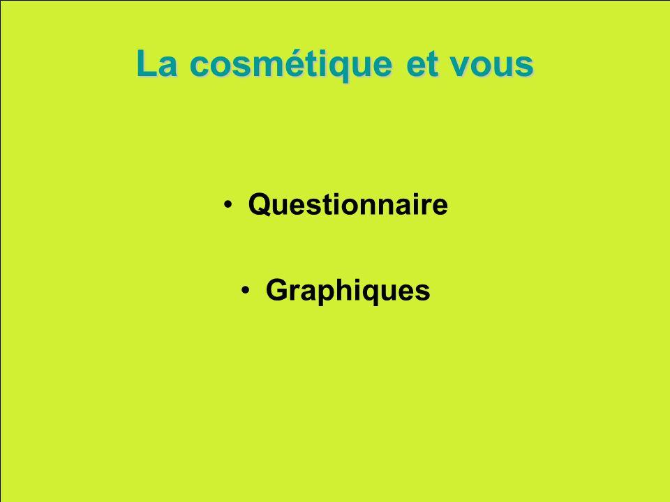 La cosmétique et vous Questionnaire Graphiques