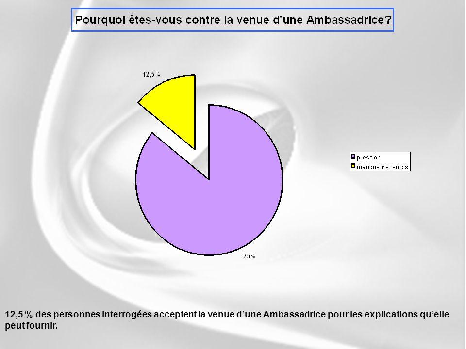 12,5 % des personnes interrogées acceptent la venue dune Ambassadrice pour les explications quelle peut fournir.