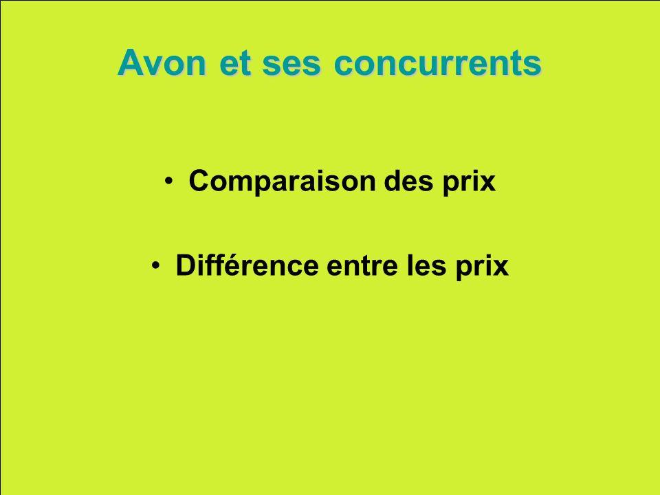 Avon et ses concurrents Comparaison des prix Différence entre les prix