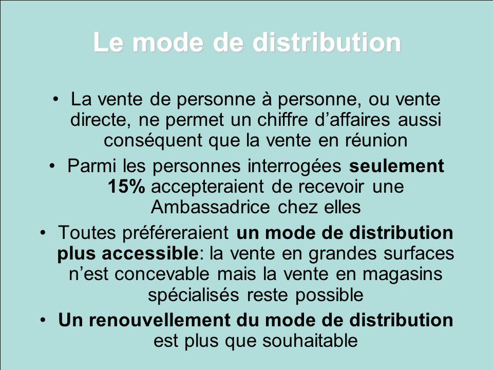 Le mode de distribution La vente de personne à personne, ou vente directe, ne permet un chiffre daffaires aussi conséquent que la vente en réunion Par