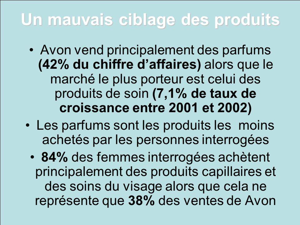Un mauvais ciblage des produits Avon vend principalement des parfums (42% du chiffre daffaires) alors que le marché le plus porteur est celui des prod