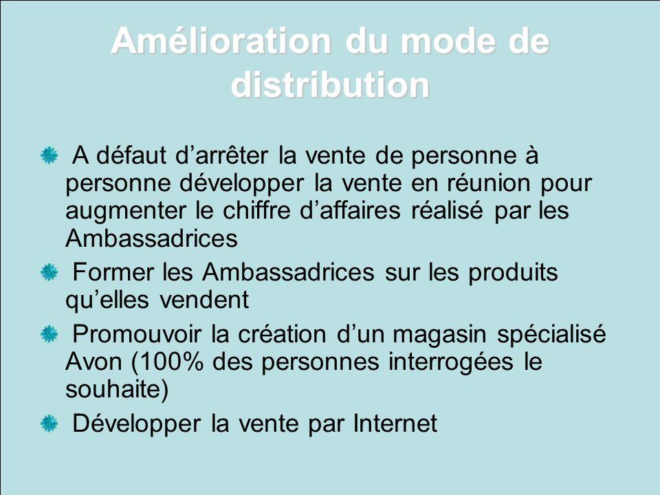 Amélioration du mode de distribution A défaut darrêter la vente de personne à personne développer la vente en réunion pour augmenter le chiffre daffai