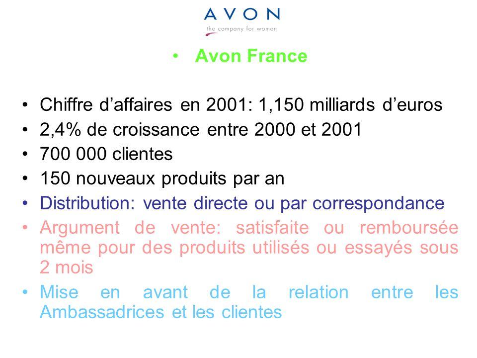 Avon France Chiffre daffaires en 2001: 1,150 milliards deuros 2,4% de croissance entre 2000 et 2001 700 000 clientes 150 nouveaux produits par an Dist