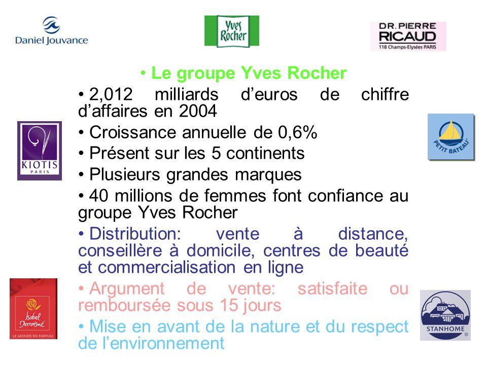 Le groupe Yves Rocher 2,012 milliards deuros de chiffre daffaires en 2004 Croissance annuelle de 0,6% Présent sur les 5 continents Plusieurs grandes m