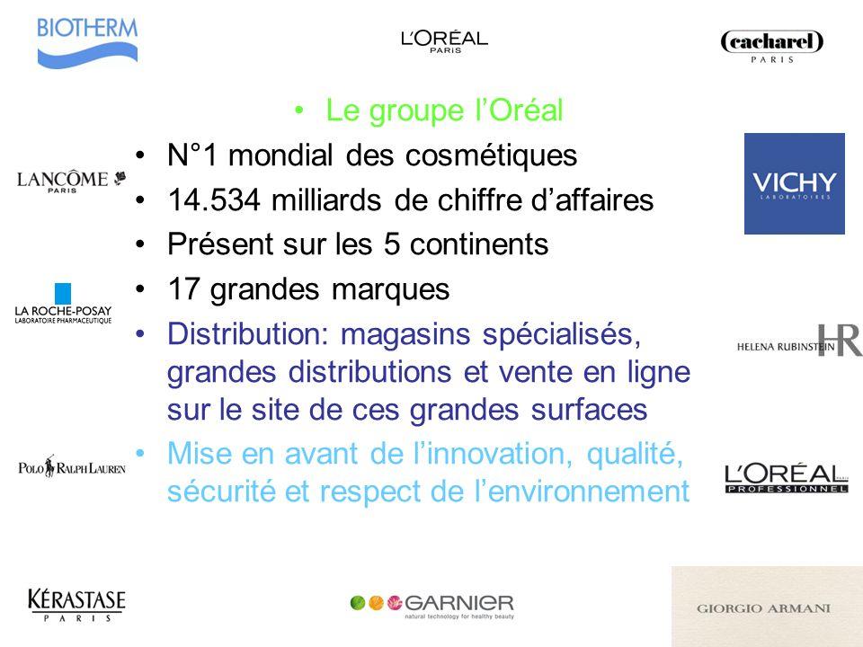 Le groupe lOréal N°1 mondial des cosmétiques 14.534 milliards de chiffre daffaires Présent sur les 5 continents 17 grandes marques Distribution: magas