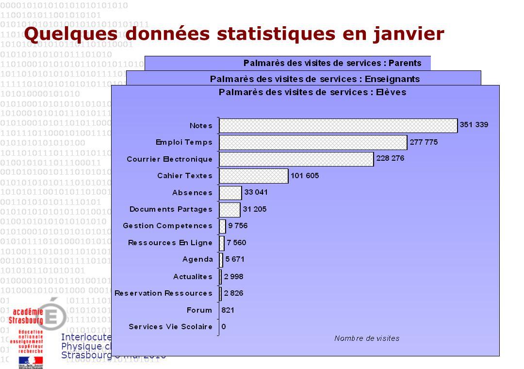 Interlocuteurs académiques Physique chimie Strasbourg 6 mai 2010 Quelques données statistiques en janvier