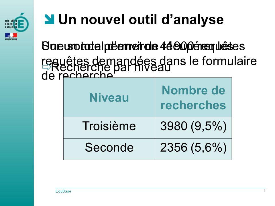 Une sonde permet de récupérer les requêtes demandées dans le formulaire de recherche Un nouvel outil danalyse EduBase 6 Recherche par niveau Niveau Nombre de recherches Troisième3980 (9,5%) Seconde2356 (5,6%) Sur un total denviron 41900 requêtes