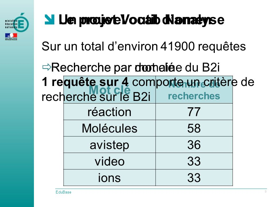 Recherche par domaine du B2i Mot clé Nombre de recherches réaction77 Molécules58 avistep36 video33 ions33 Un nouvel outil danalyse EduBase 9 Recherche par mot clé Sur un total denviron 41900 requêtes 1 requête sur 4 comporte un critère de recherche sur le B2i Le projet Vocab Nomen
