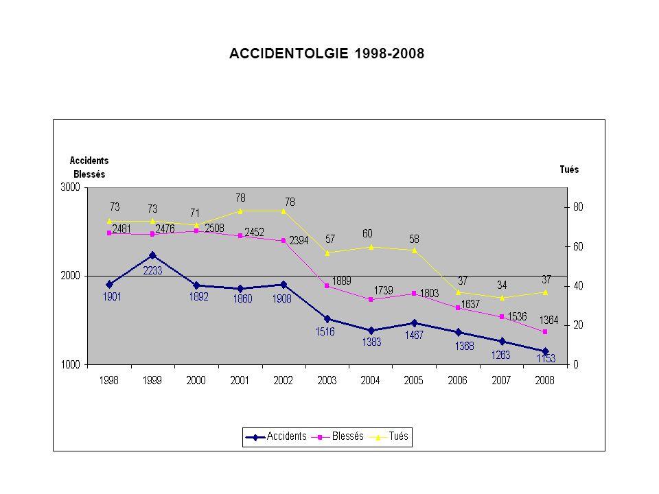 ACCIDENTOLOGIE BILAN COMPARATIF JANVIER-DECEMBRE 2006 / 2007 / 2008